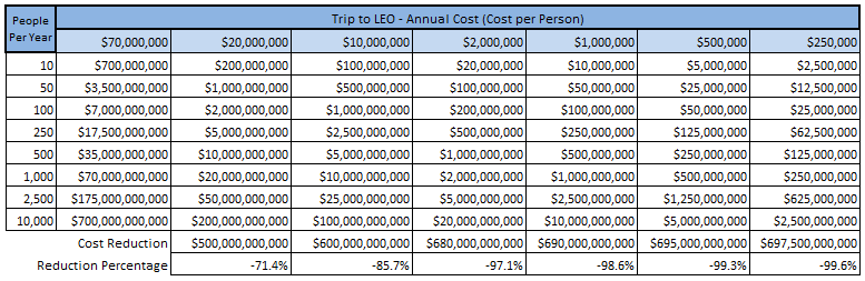 Table 1: Annual Cost of Travel to Low Earth Orbit