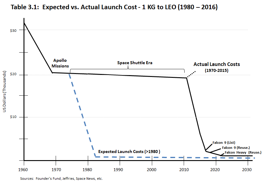 Table 3.1: Expected vs. Actual Launch Cost - 1 KG to LEO (1980 - 2016)
