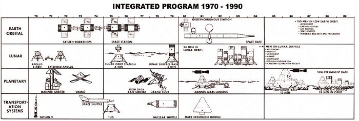 Integrated Program 1970 - 1990