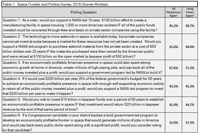Table 1: Space Frontier and Politics Survey, 2016 (Survey Monkey)